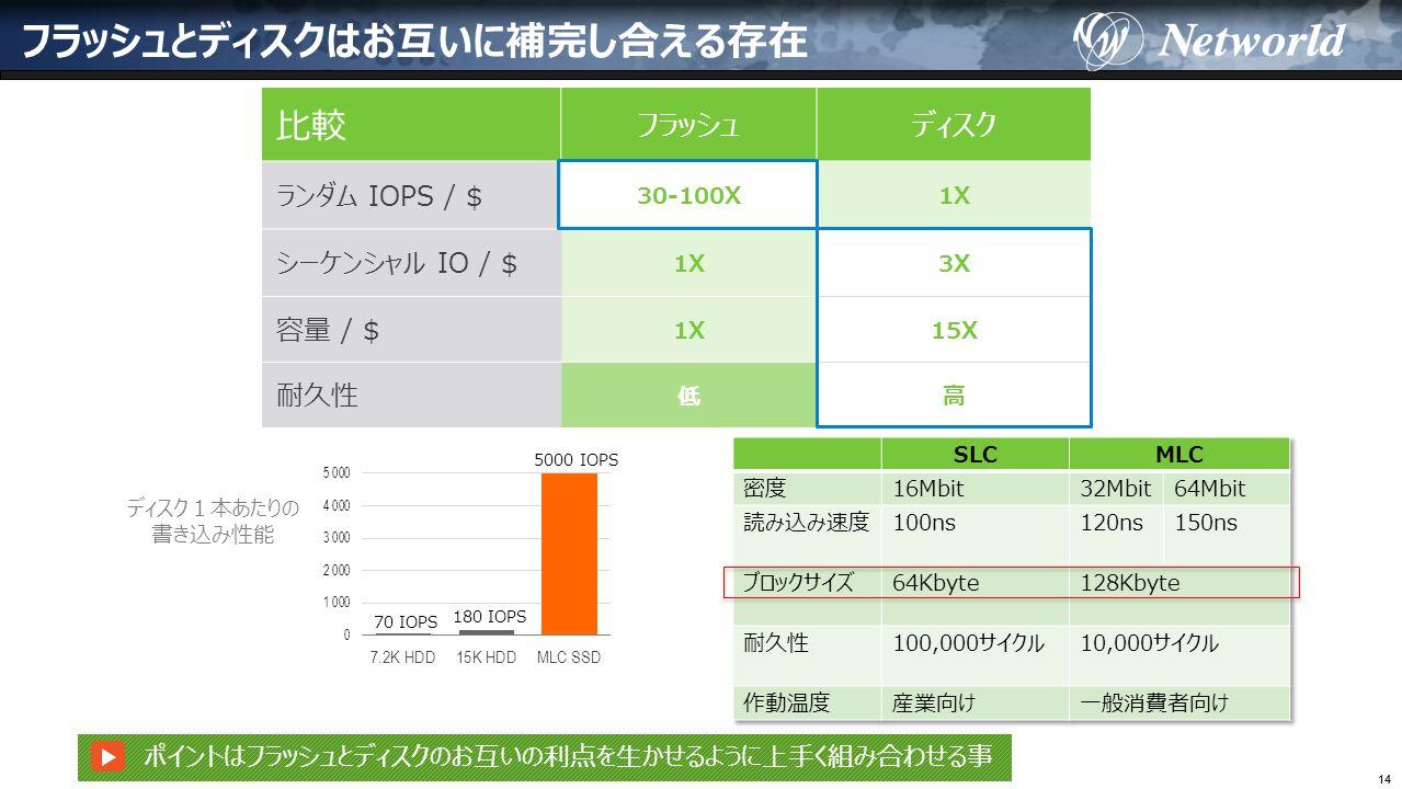 14 フラッシュとディスクはお互いに補完し合える存在 比較 フラッシュディスク ランダム IOPS / $ 30-100X1X シーケンシャル IO / $ 1X3X 容量 / $ 1X15X 耐久性 低高 ディスク1本あたりの 書き込み性能 70 IOPS 180 IOPS 5000 IOPS ポイントはフラッシュとディスクのお互いの利点を生かせるように上手く組み合わせる事