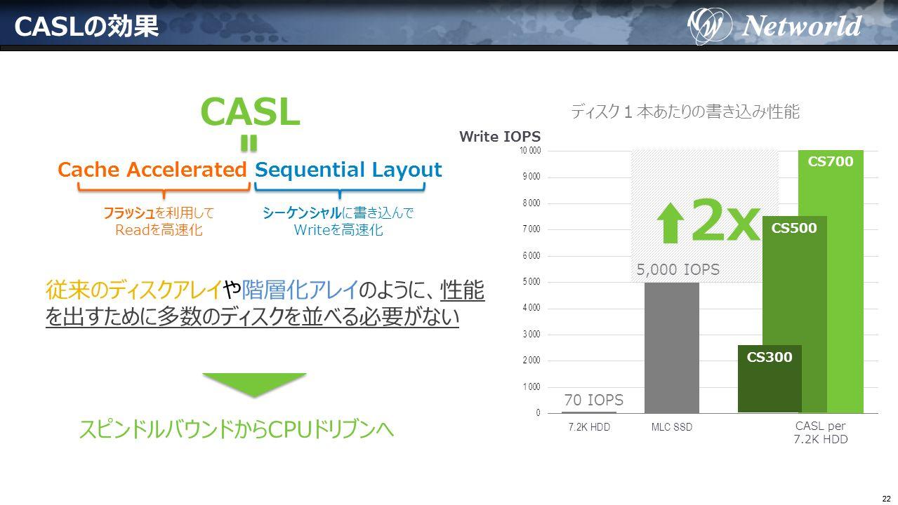 22 CASLの効果 Write IOPS CS700 CASL per 7.2K HDD 2x CS500 CS300 70 IOPS 5,000 IOPS ディスク1本あたりの書き込み性能 従来のディスクアレイや階層化アレイのように、性能 を出すために多数のディスクを並べる必要がない CASL Cache Accelerated Sequential Layout フラッシュを利用して Readを高速化 シーケンシャルに書き込んで Writeを高速化 スピンドルバウンドからCPUドリブンへ