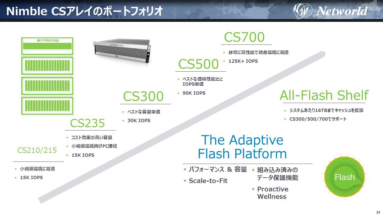 24 Nimble CSアレイのポートフォリオ CS210/215  小規模環境に最適  15K IOPS CS300  ベストな容量単価  30K IOPS CS500  ベストな価格性能比と IOPS単価  90K IOPS CS700  非常に高性能で統合環境に最適  125K+ IOPS All-Flash Shelf  システムあたり16TBまでキャッシュを拡張  CS300/500/700でサポート The Adaptive Flash Platform  パフォーマンス & 容量  Scale-to-Fit  組み込み済みの データ保護機能  Proactive Wellness Flash CS235  コスト効果の高い容量  小規模環境向けFC接続  15K IOPS