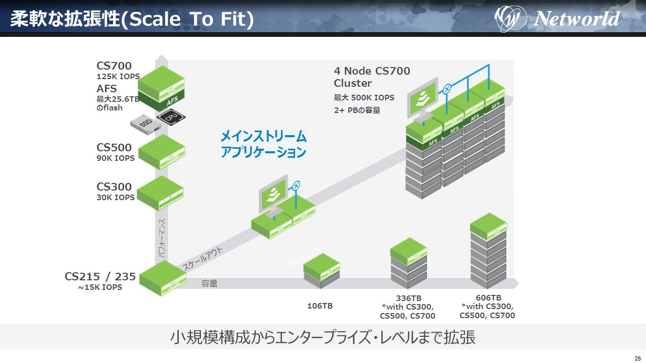 25 柔軟な拡張性(Scale To Fit) メインストリーム アプリケーション 小規模構成からエンタープライズ・レベルまで拡張 SCALE OUT パフォーマンス 容量 スケールアウト CS215 / 235 ~15K IOPS CS500 90K IOPS CS700 125K IOPS AFS 最大25.6TB のflash 106TB CS300 30K IOPS 336TB *with CS300, CS500, CS700 606TB *with CS300, CS500, CS700 4 Node CS700 Cluster 最大 500K IOPS 2+ PBの容量
