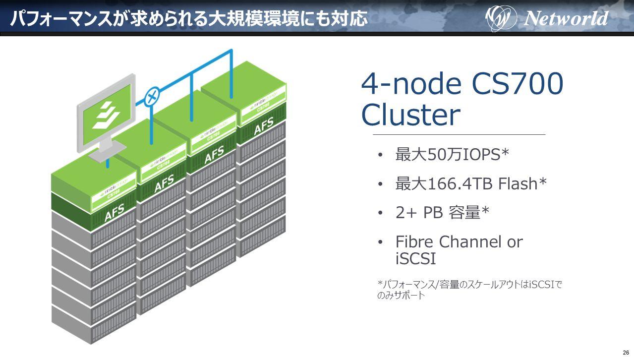 26 パフォーマンスが求められる大規模環境にも対応 4-node CS700 Cluster 最大50万IOPS* 最大166.4TB Flash* 2+ PB 容量* Fibre Channel or iSCSI *パフォーマンス/容量のスケールアウトはiSCSIで のみサポート