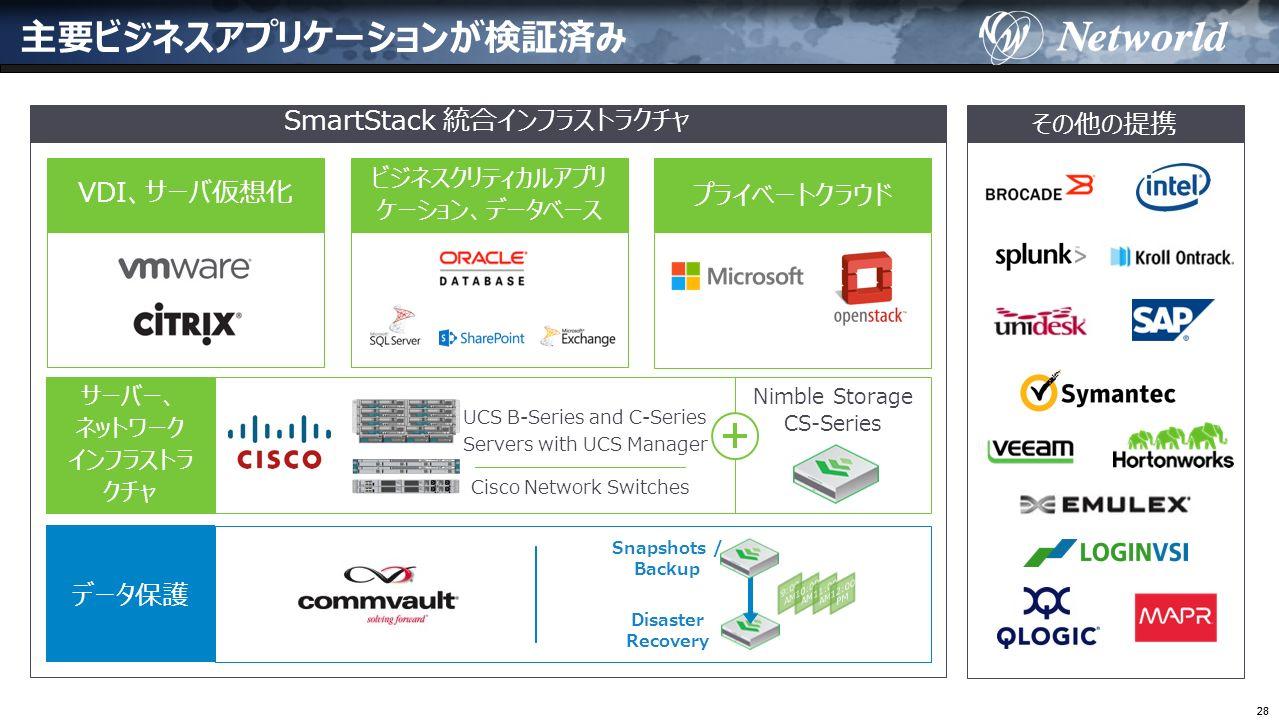 28 主要ビジネスアプリケーションが検証済み その他の提携 Snapshots / Backup Disaster Recovery データ保護 UCS B-Series and C-Series Servers with UCS Manager Cisco Network Switches サーバー、 ネットワーク インフラストラ クチャ Nimble Storage CS-Series VDI、サーバ仮想化 ビジネスクリティカルアプリ ケーション、データベース プライベートクラウド SmartStack 統合インフラストラクチャ