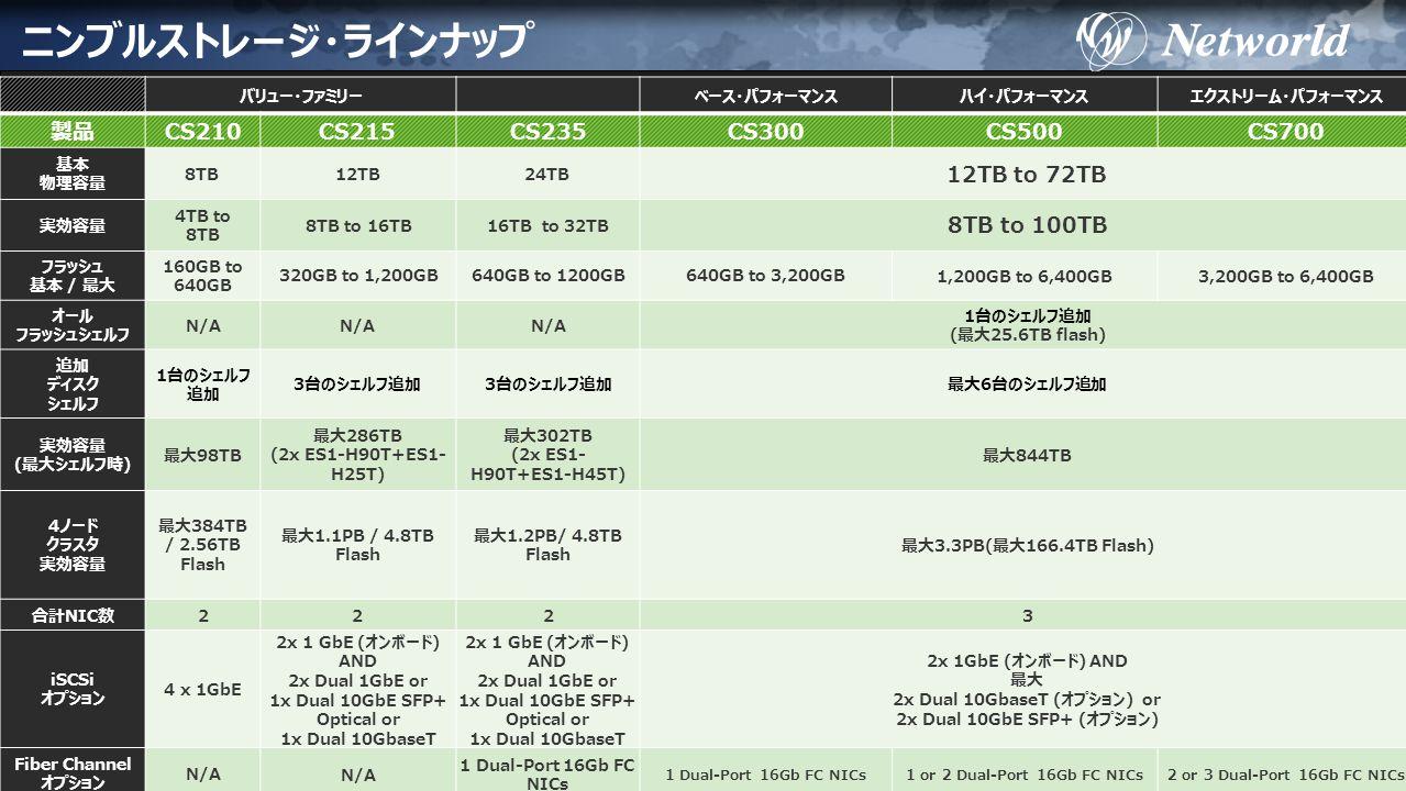 29 ニンブルストレージ・ラインナップ バリュー・ファミリーベース・パフォーマンスハイ・パフォーマンスエクストリーム・パフォーマンス 製品CS210CS215CS235CS300CS500CS700 基本 物理容量 8TB12TB24TB 12TB to 72TB 実効容量 4TB to 8TB 8TB to 16TB16TB to 32TB 8TB to 100TB フラッシュ 基本 / 最大 160GB to 640GB 320GB to 1,200GB640GB to 1200GB640GB to 3,200GB 1,200GB to 6,400GB3,200GB to 6,400GB オール フラッシュシェルフ N/A 1台のシェルフ追加 (最大25.6TB flash) 追加 ディスク シェルフ 1台のシェルフ 追加 3台のシェルフ追加 最大6台のシェルフ追加 実効容量 (最大シェルフ時) 最大98TB 最大286TB (2x ES1-H90T+ES1- H25T) 最大302TB (2x ES1- H90T+ES1-H45T) 最大844TB 4ノード クラスタ 実効容量 最大384TB / 2.56TB Flash 最大1.1PB / 4.8TB Flash 最大1.2PB/ 4.8TB Flash 最大3.3PB(最大166.4TB Flash) 合計NIC数2223 iSCSi オプション 4 x 1GbE 2x 1 GbE (オンボード) AND 2x Dual 1GbE or 1x Dual 10GbE SFP+ Optical or 1x Dual 10GbaseT 2x 1GbE (オンボード) AND 最大 2x Dual 10GbaseT (オプション) or 2x Dual 10GbE SFP+ (オプション) Fiber Channel オプション N/A 1 Dual-Port 16Gb FC NICs 1 or 2 Dual-Port 16Gb FC NICs2 or 3 Dual-Port 16Gb FC NICs