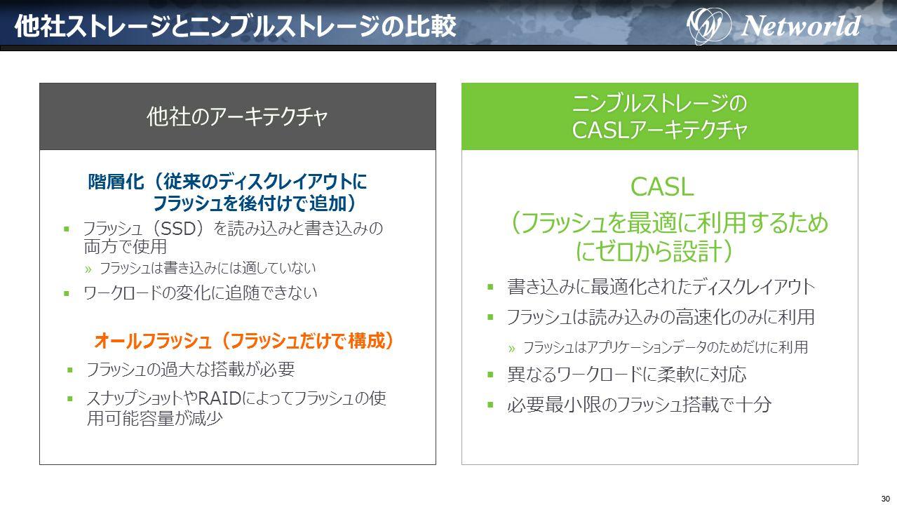 30 他社ストレージとニンブルストレージの比較 ニンブルストレージの CASLアーキテクチャCASLアーキテクチャ他社のアーキテクチャ 階層化(従来のディスクレイアウトに フラッシュを後付けで追加) CASL (フラッシュを最適に利用するため にゼロから設計)  フラッシュ(SSD)を読み込みと書き込みの 両方で使用 » フラッシュは書き込みには適していない  ワークロードの変化に追随できない  書き込みに最適化されたディスクレイアウト  フラッシュは読み込みの高速化のみに利用 » フラッシュはアプリケーションデータのためだけに利用  異なるワークロードに柔軟に対応  必要最小限のフラッシュ搭載で十分 オールフラッシュ(フラッシュだけで構成)  フラッシュの過大な搭載が必要  スナップショットやRAIDによってフラッシュの使 用可能容量が減少
