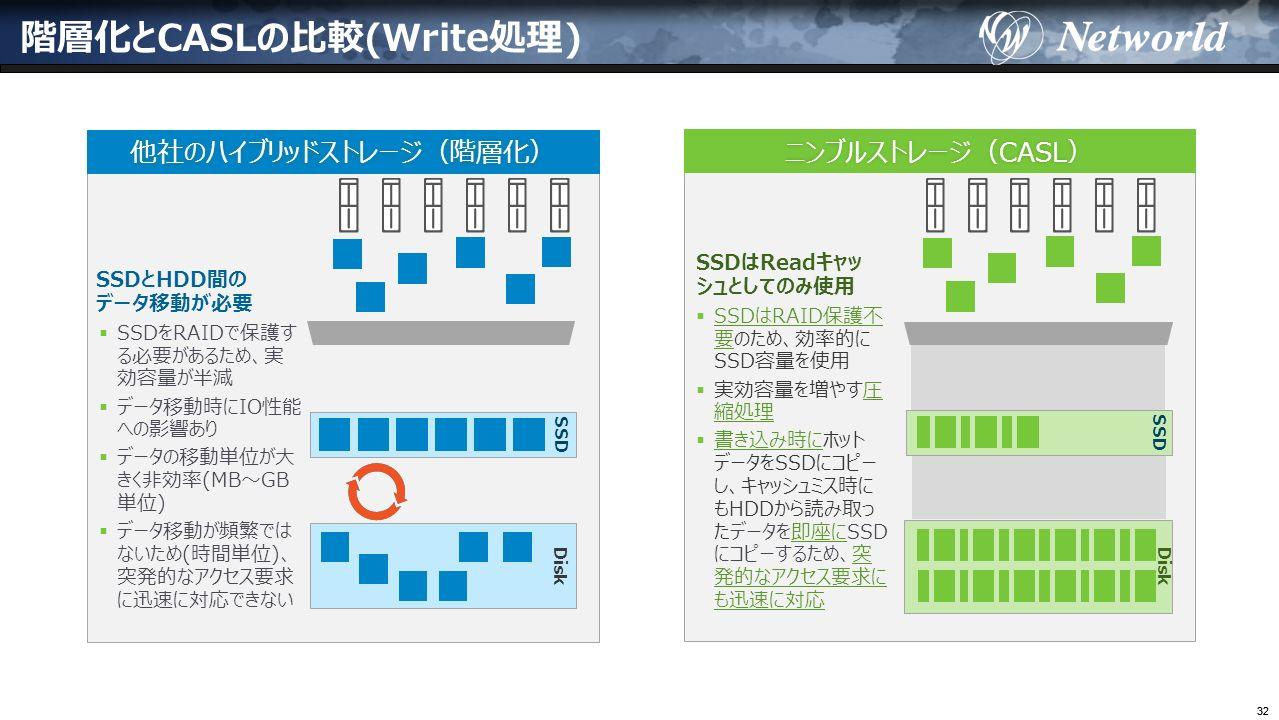 32 階層化とCASLの比較(Write処理) ニンブルストレージ(CASL)ニンブルストレージ(CASL) SSDはReadキャッ シュとしてのみ使用  SSDはRAID保護不 要のため、効率的に SSD容量を使用  実効容量を増やす圧 縮処理  書き込み時にホット データをSSDにコピー し、キャッシュミス時に もHDDから読み取っ たデータを即座にSSD にコピーするため、突 発的なアクセス要求に も迅速に対応 他社のハイブリッドストレージ(階層化) Disk SSD SSDとHDD間の データ移動が必要  SSDをRAIDで保護す る必要があるため、実 効容量が半減  データ移動時にIO性能 への影響あり  データの移動単位が大 きく非効率(MB〜GB 単位)  データ移動が頻繁では ないため(時間単位)、 突発的なアクセス要求 に迅速に対応できない SSD Disk