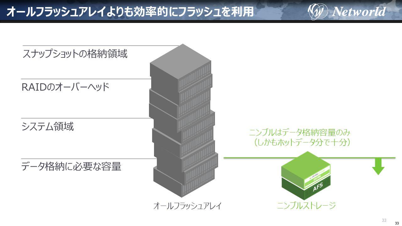 33 オールフラッシュアレイよりも効率的にフラッシュを利用 スナップショットの格納領域 データ格納に必要な容量 システム領域 RAIDのオーバーヘッド 33 オールフラッシュアレイ ニンブルストレージ ニンブルはデータ格納容量のみ (しかもホットデータ分で十分)