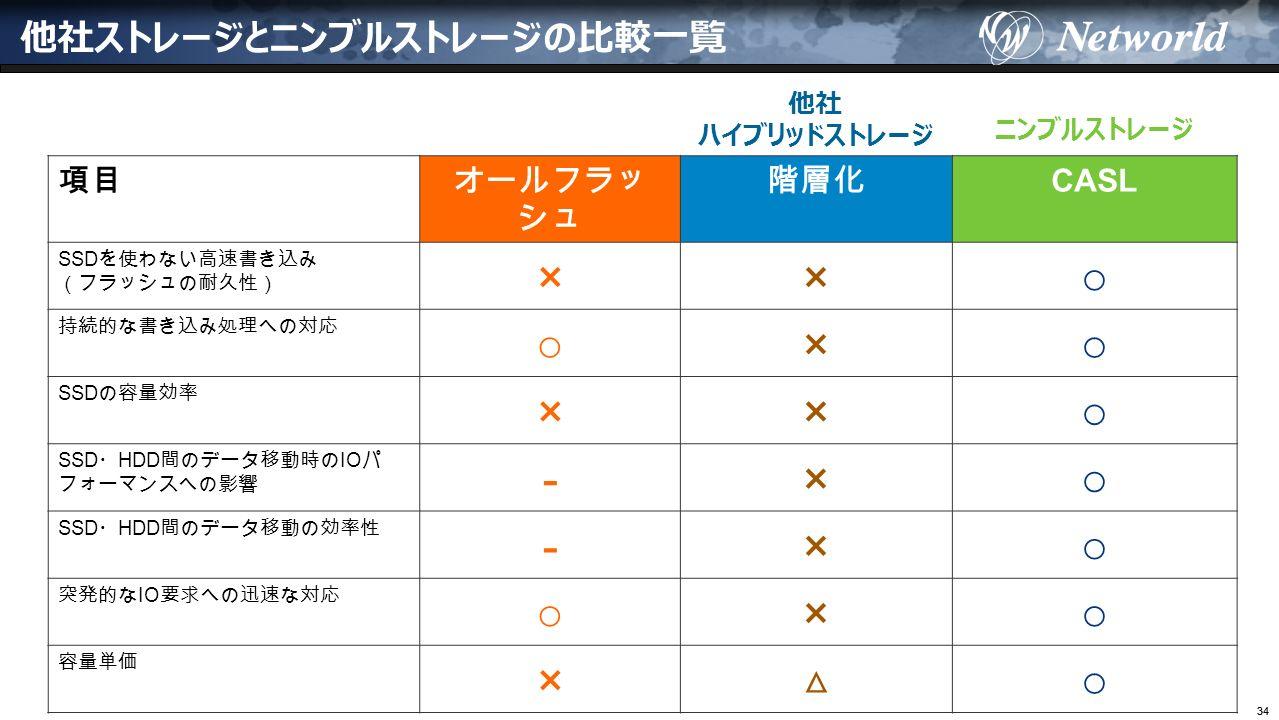 34 他社ストレージとニンブルストレージの比較一覧 項目オールフラッ シュ 階層化 CASL SSD を使わない高速書き込み (フラッシュの耐久性) ×× ○ 持続的な書き込み処理への対応 ○ × ○ SSD の容量効率 ×× ○ SSD ・ HDD 間のデータ移動時の IO パ フォーマンスへの影響 -× ○ SSD ・ HDD 間のデータ移動の効率性 -× ○ 突発的な IO 要求への迅速な対応 ○ × ○ 容量単価 × △ ○ 他社 ハイブリッドストレージ ニンブルストレージ