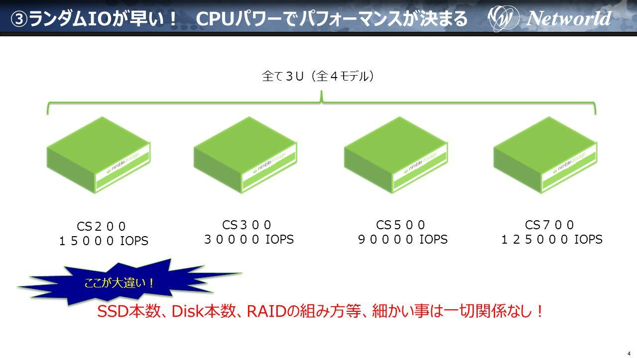 44 ③ランダムIOが早い! CPUパワーでパフォーマンスが決まる CS200 15000 IOPS CS300 30000 IOPS CS500 90000 IOPS CS700 125000 IOPS 全て3U(全4モデル) SSD本数、Disk本数、RAIDの組み方等、細かい事は一切関係なし! ここが大違い!