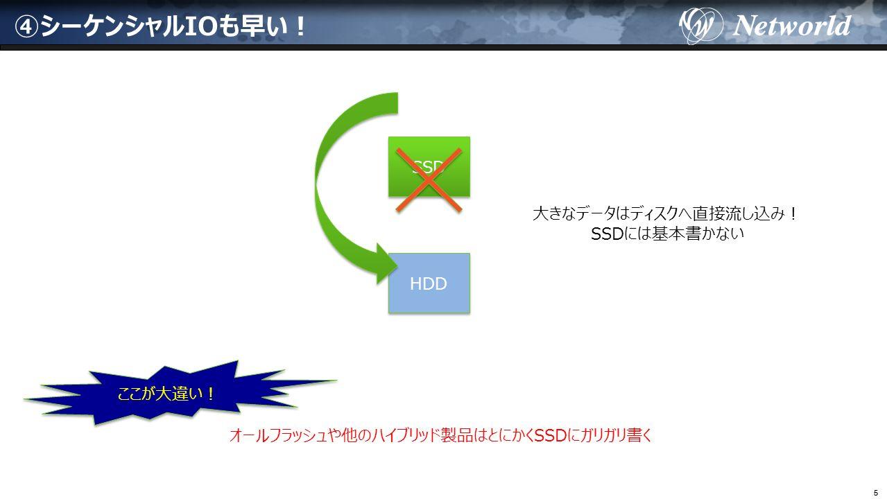 55 ④シーケンシャルIOも早い! 大きなデータはディスクへ直接流し込み! SSDには基本書かない SSD HDD ここが大違い! オールフラッシュや他のハイブリッド製品はとにかくSSDにガリガリ書く