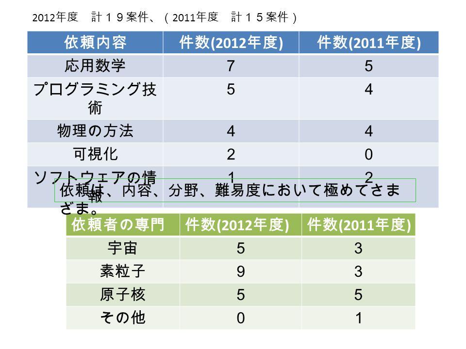 依頼内容件数 (2012 年度 ) 件数 (2011 年度 ) 応用数学75 プログラミング技 術 54 物理の方法44 可視化20 ソフトウェアの情 報 12 依頼者の専門件数 (2012 年度 ) 件数 (2011 年度 ) 宇宙53 素粒子93 原子核55 その他01 依頼は、内容、分野、難易度において極めてさま ざま。 2012 年度 計19案件、( 2011 年度 計15案件)