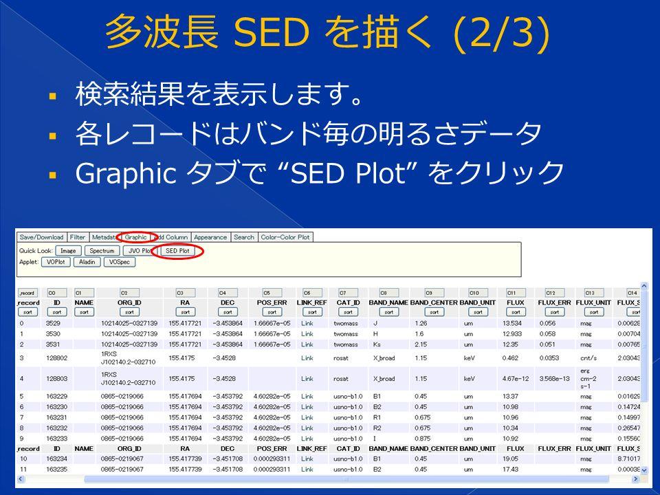  検索結果を表示します。  各レコードはバンド毎の明るさデータ  Graphic タブで SED Plot をクリック
