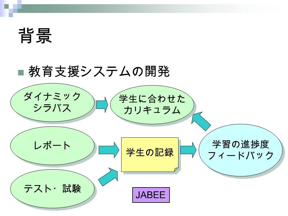 背景 ダイナミック シラバス ダイナミック シラバス レポート 学生の記録 学習の進捗度 フィードバック 学習の進捗度 フィードバック 学生に合わせた カリキュラム 学生に合わせた カリキュラム 教育支援システムの開発 JABEE テスト・試験