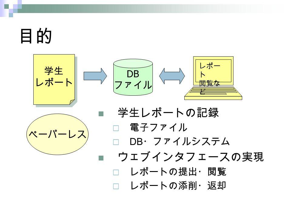 目的 学生レポートの記録  電子ファイル  DB ・ファイルシステム ウェブインタフェースの実現  レポートの提出・閲覧  レポートの添削・返却 学生 レポート 学生 レポート ペーパーレス DB ファイル レポー ト 閲覧な ど