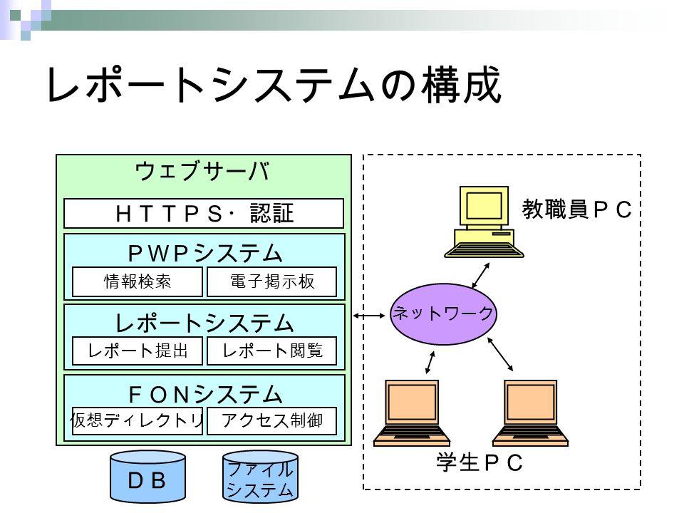 レポートシステムの構成 DB ネットワーク ファイル システム 教職員PC 学生PC FONシステム アクセス制御 PWPシステム レポートシステム HTTPS・認証 レポート提出 仮想ディレクトリ 電子掲示板情報検索 ウェブサーバ レポート閲覧