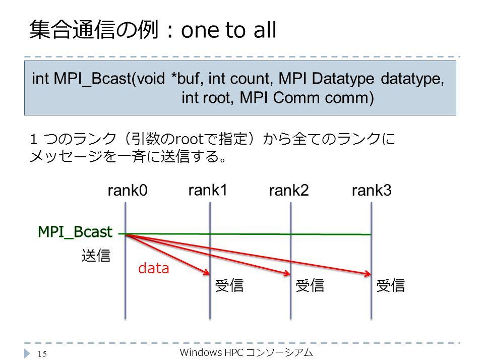 集合通信の例:one to all Windows HPC コンソーシアム 15 int MPI_Bcast(void *buf, int count, MPI Datatype datatype, int root, MPI Comm comm) 1 つのランク(引数のrootで指定)から全てのランクに メッセージを一斉に送信する。 rank0 rank1 受信 data rank2rank3 受信 送信
