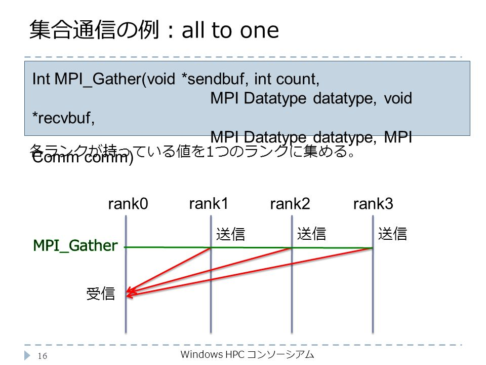 集合通信の例:all to one Windows HPC コンソーシアム 16 Int MPI_Gather(void *sendbuf, int count, MPI Datatype datatype, void *recvbuf, MPI Datatype datatype, MPI Comm comm) 各ランクが持っている値を1つのランクに集める。 rank0 rank1 受信 rank2rank3 送信
