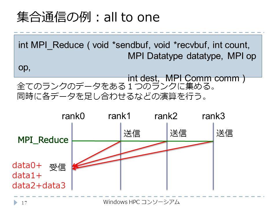集合通信の例:all to one Windows HPC コンソーシアム 17 int MPI_Reduce ( void *sendbuf, void *recvbuf, int count, MPI Datatype datatype, MPI op op, int dest, MPI Comm comm ) 全てのランクのデータをある1つのランクに集める。 同時に各データを足し合わせるなどの演算を行う。 rank0 rank1 受信 data0+ data1+ data2+data3 rank2rank3 送信