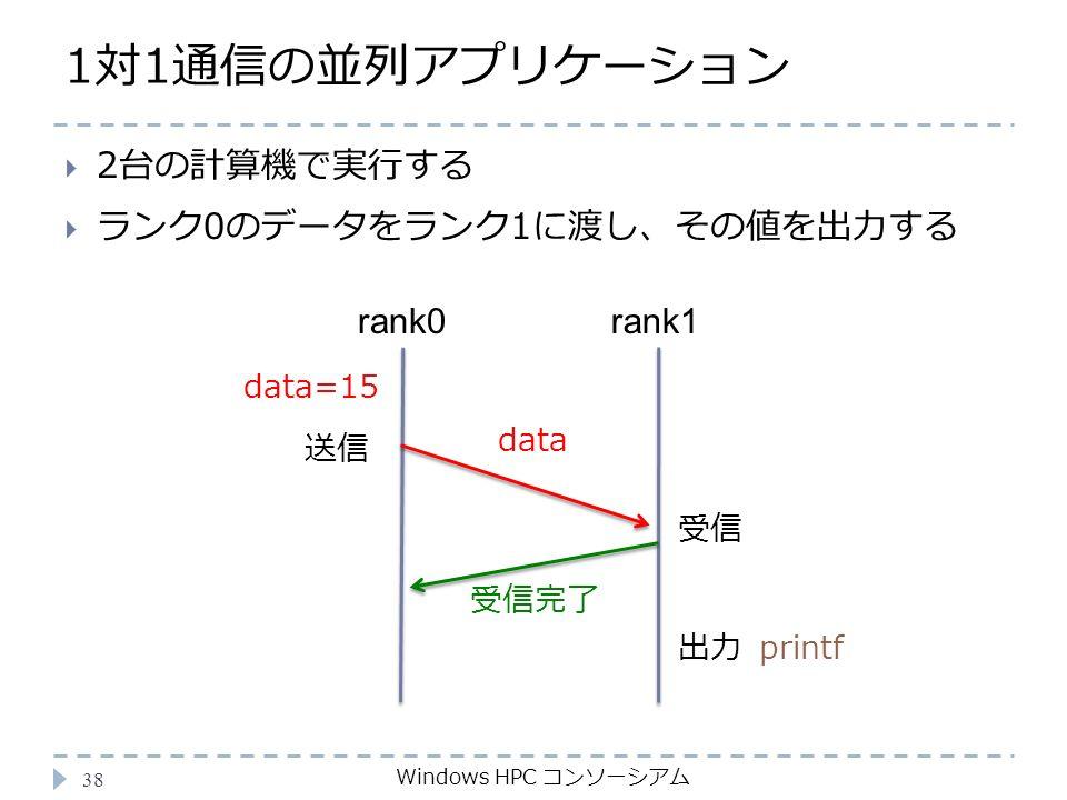 1対1通信の並列アプリケーション Windows HPC コンソーシアム 38  2台の計算機で実行する  ランク0のデータをランク1に渡し、その値を出力する rank0rank1 送信 受信 data 受信完了 data=15 出力printf