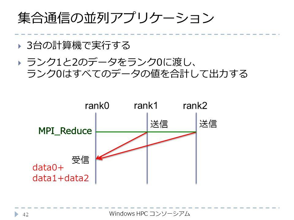 集合通信の並列アプリケーション Windows HPC コンソーシアム 42  3台の計算機で実行する  ランク1と2のデータをランク0に渡し、 ランク0はすべてのデータの値を合計して出力する rank0 rank1 受信 data0+ data1+data2 rank2 送信