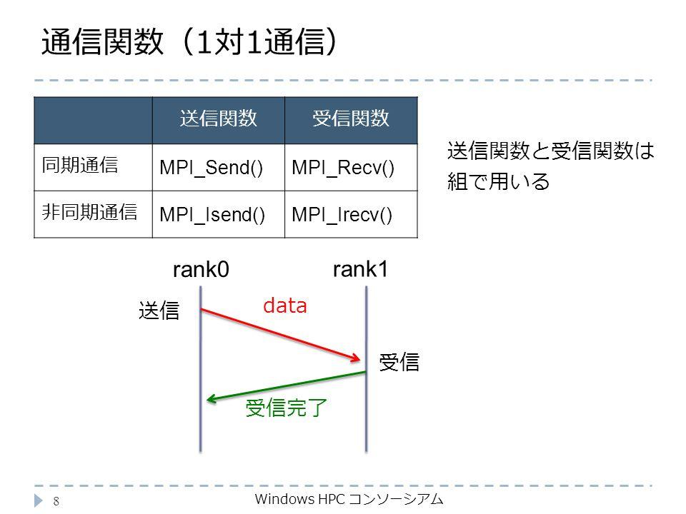 通信関数(1対1通信) Windows HPC コンソーシアム 8 送信関数受信関数 同期通信 MPI_Send()MPI_Recv() 非同期通信 MPI_Isend()MPI_Irecv() 送信関数と受信関数は 組で用いる rank0 rank1 送信 受信 data 受信完了