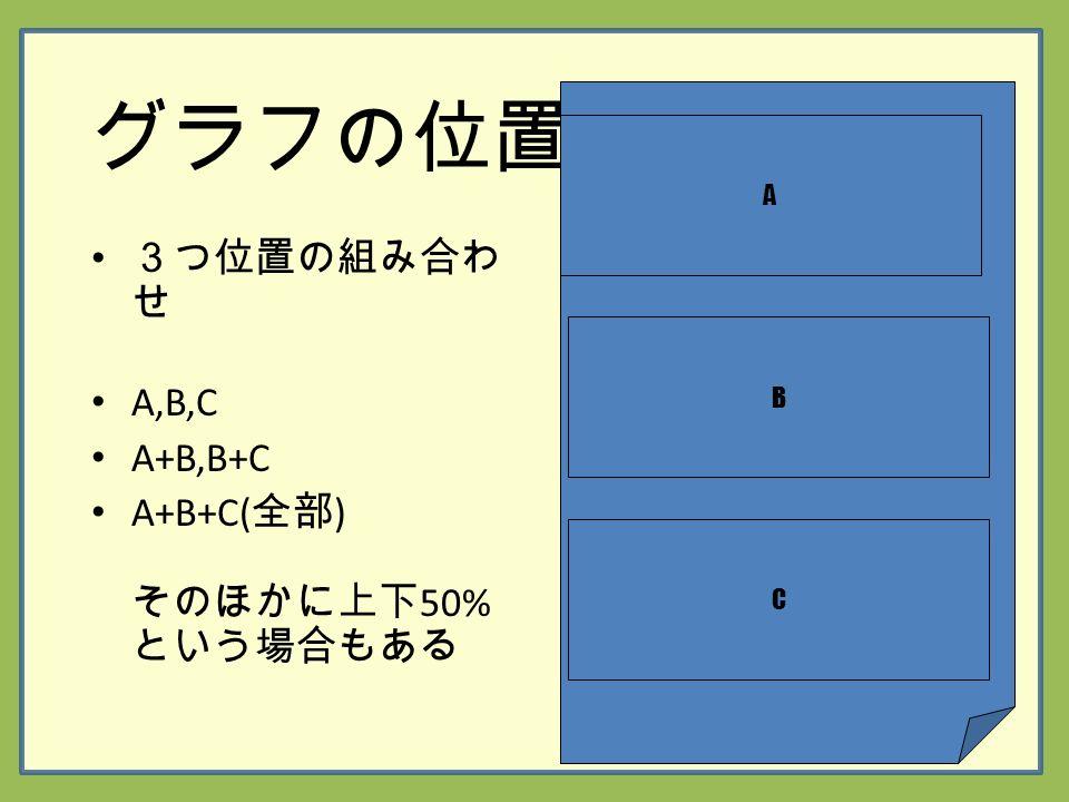 グラフの位置 3つ位置の組み合わ せ A,B,C A+B,B+C A+B+C( 全部 ) そのほかに上下 50% という場合もある A B C
