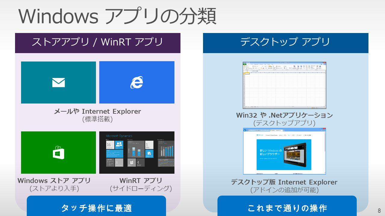 Windows アプリの分類 Windows ストア アプリ (ストアより入手) WinRT アプリ (サイドローディング) デスクトップ版 Internet Explorer (アドインの追加が可能) メールや Internet Explorer (標準搭載) Win32 や.Netアプリケーション (デスクトップアプリ) デスクトップ アプリストアアプリ / WinRT アプリ 8