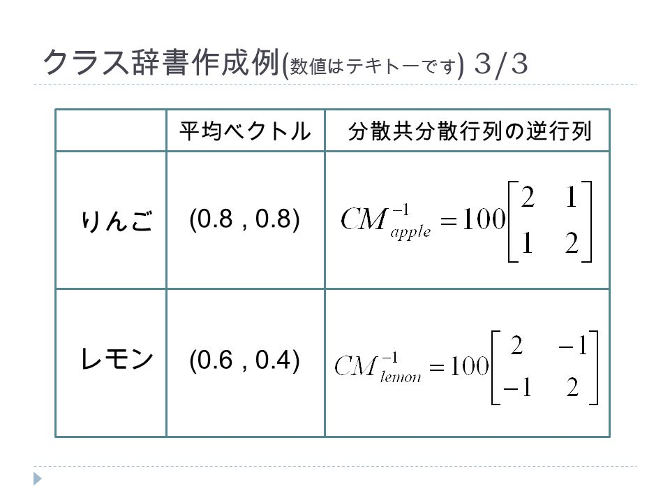クラス辞書作成例 ( 数値はテキトーです ) 3/3 りんご レモン 平均ベクトル分散共分散行列の逆行列 (0.6, 0.4) (0.8, 0.8)