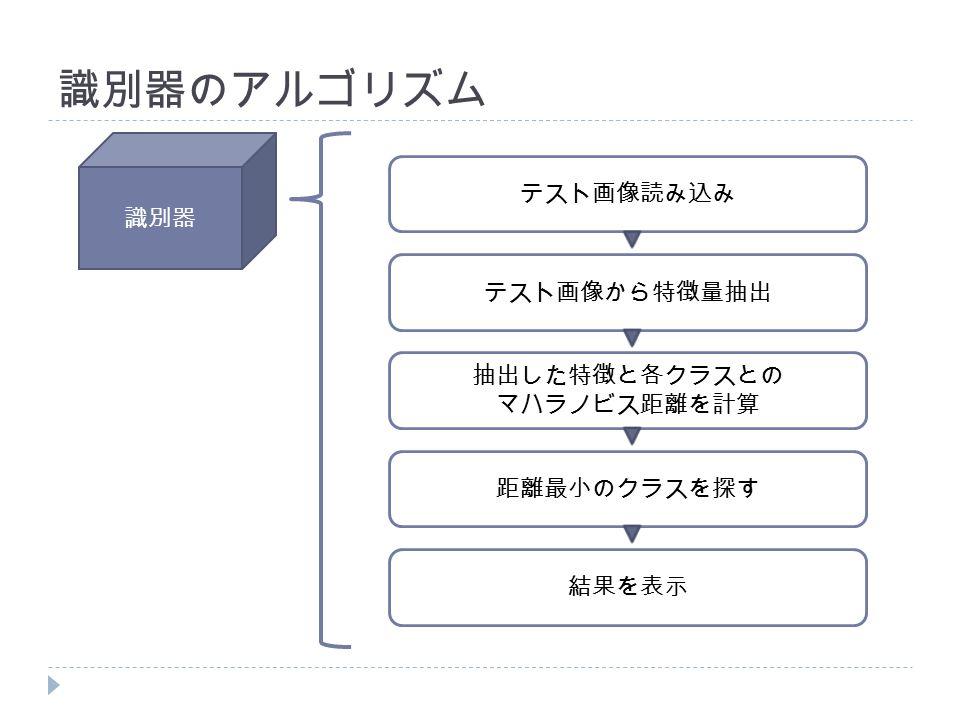 識別器のアルゴリズム テスト画像読み込み テスト画像から特徴量抽出 抽出した特徴と各クラスとの マハラノビス距離を計算 距離最小のクラスを探す 結果を表示 識別器