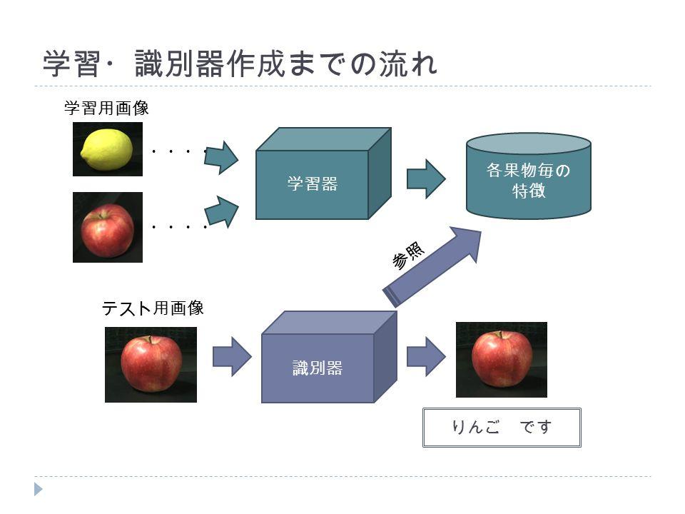 学習・識別器作成までの流れ 識別器 りんご です 学習器 ・・・・ 学習用画像 テスト用画像 各果物毎の 特徴 参照