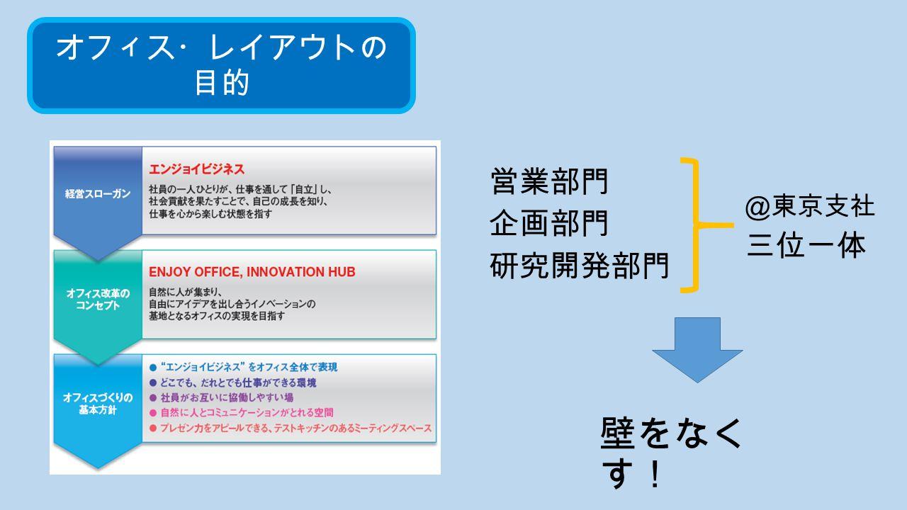 オフィス・レイアウトの 目的 @東京支社 三位一体 営業部門 企画部門 研究開発部門 壁をなく す!