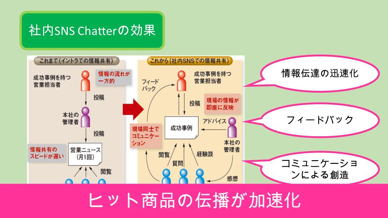 社内 SNS Chatter の効果 情報伝達の迅速化 フィードバック コミュニケーショ ンによる創造 ヒット商品の伝播が加速化