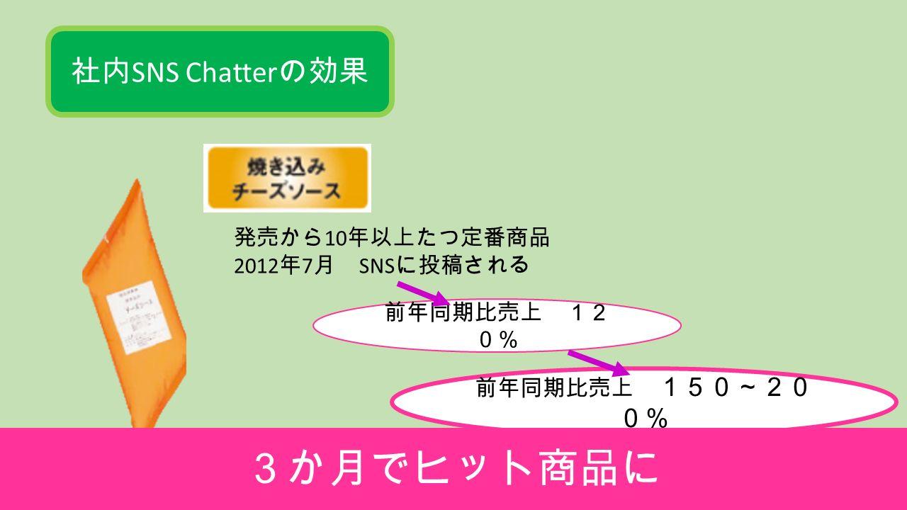 社内 SNS Chatter の効果 発売から 10 年以上たつ定番商品 2012 年 7 月 SNS に投稿される 前年同期比売上 12 0% 前年同期比売上 150~20 0% 3か月でヒット商品に