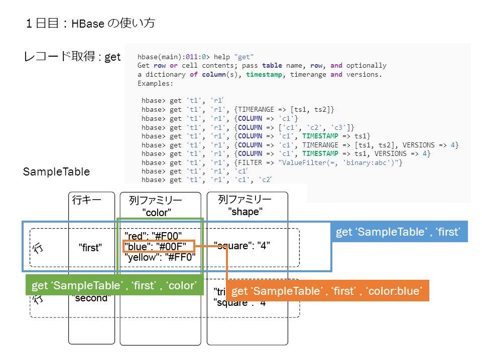 1日目: HBase の使い方 hbase(main):011:0> help get Get row or cell contents; pass table name, row, and optionally a dictionary of column(s), timestamp, timerange and versions.