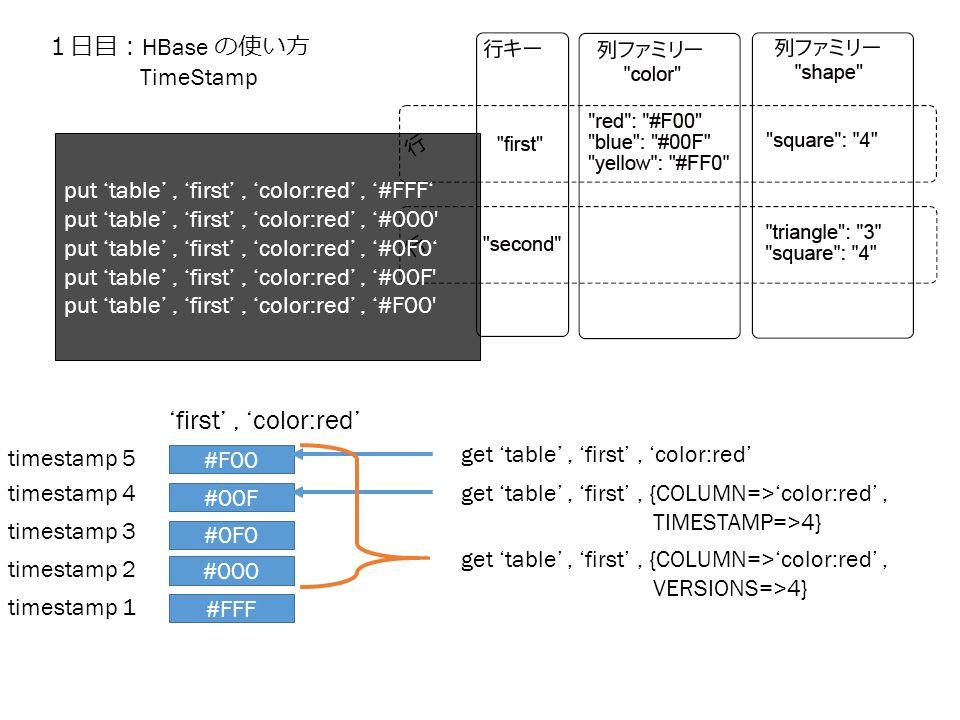 1日目: HBase の使い方 TimeStamp #FFF 'first', 'color:red' #000 #0F0 #00F #F00 put 'table', 'first', 'color:red', '#FFF' put 'table', 'first', 'color:red', '#000 put 'table', 'first', 'color:red', '#0F0' put 'table', 'first', 'color:red', '#00F put 'table', 'first', 'color:red', '#F00 timestamp 1 timestamp 2 timestamp 3 timestamp 4 timestamp 5 get 'table', 'first', 'color:red' get 'table', 'first', {COLUMN=>'color:red', TIMESTAMP=>4} get 'table', 'first', {COLUMN=>'color:red', VERSIONS=>4}