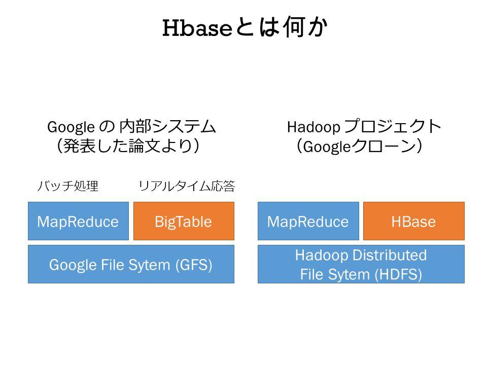 Hbase とは何か Google File Sytem (GFS) MapReduceBigTable Google の 内部システム (発表した論文より) Hadoop Distributed File Sytem (HDFS) MapReduceHBase Hadoop プロジェクト ( Google クローン) バッチ処理リアルタイム応答