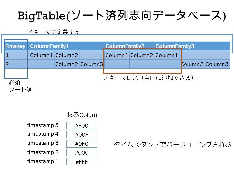 RowKeyColumnFamily1ColumnFamily2ColumnFamily3 1Column1Column2Column1Column2Column1 2Column2Column3Column2Column3 BigTable( ソート済列志向データベース ) スキーマで定義する スキーマレス(自由に追加できる) 必須 ソート済 #FFF ある Column #000 #0F0 #00F #F00 timestamp 1 timestamp 2 timestamp 3 timestamp 4 timestamp 5 タイムスタンプでバージョニングされる
