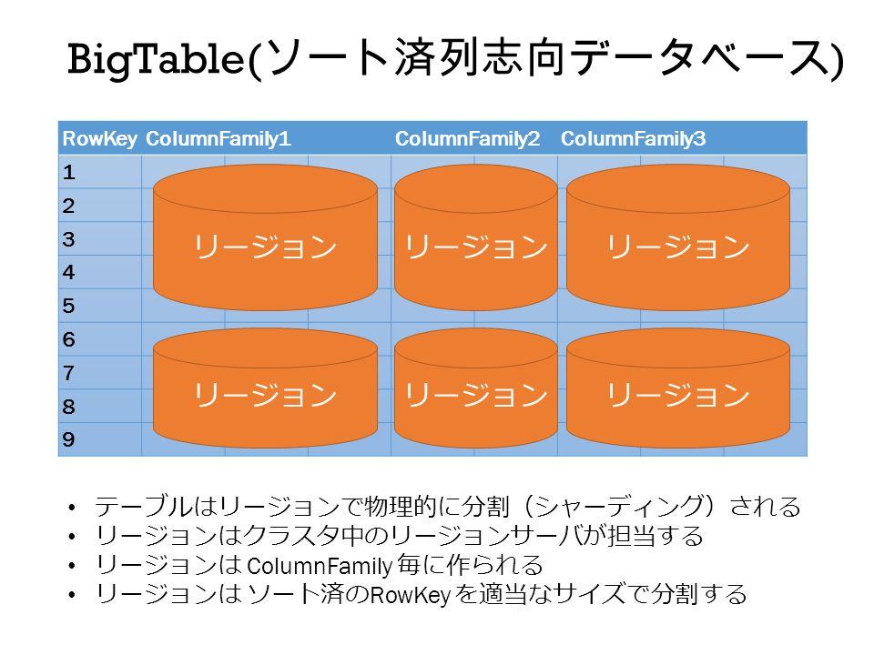 RowKeyColumnFamily1ColumnFamily2ColumnFamily3 1 2 3 4 5 6 7 8 9 リージョン BigTable( ソート済列志向データベース ) リージョン テーブルはリージョンで物理的に分割(シャーディング)される リージョンはクラスタ中のリージョンサーバが担当する リージョンは ColumnFamily 毎に作られる リージョンは ソート済の RowKey を適当なサイズで分割する