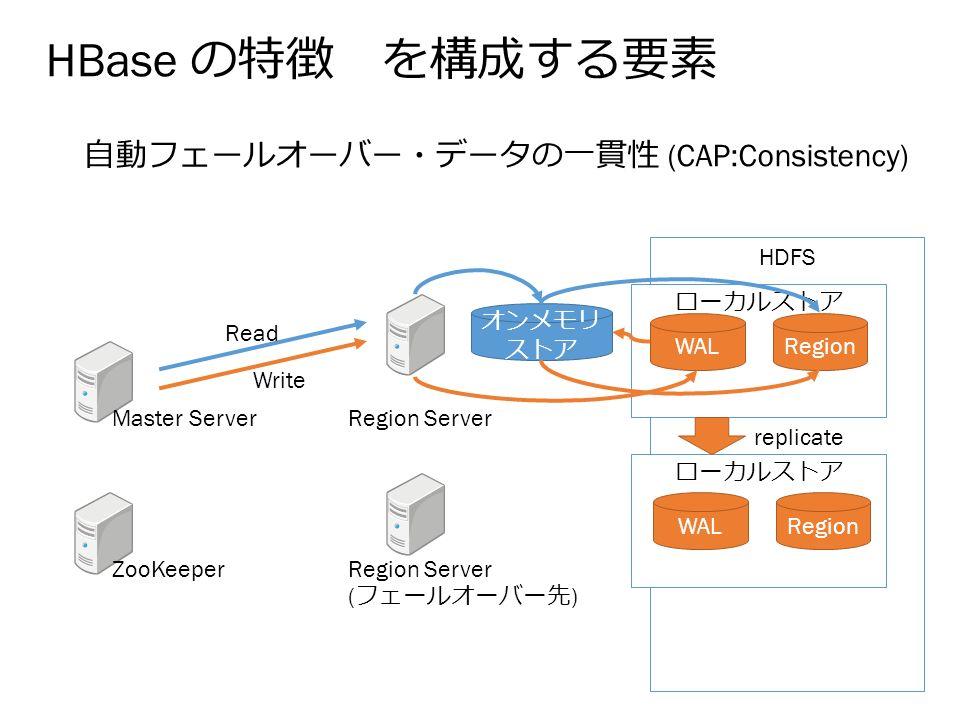HDFS HBase の特徴 を構成する要素 自動フェールオーバー・データの一貫性 (CAP:Consistency) Master Server ZooKeeper Region Server ( フェールオーバー先 ) ローカルストア RegionWAL オンメモリ ストア Read Write ローカルストア RegionWAL replicate