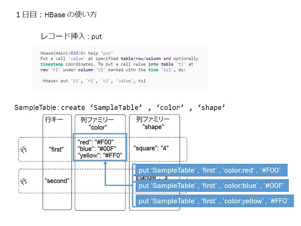 1日目: HBase の使い方 hbase(main):010:0> help put Put a cell value at specified table/row/column and optionally timestamp coordinates.