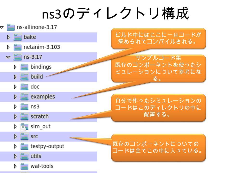 ns3 のディレクトリ構成 サンプルコード集 既存のコンポーネントを使ったシ ミュレーションについて参考にな る。 自分で作ったシミュレーションの コードはこのディレクトリの中に 配置する。 既存のコンポーネントについての コードは全てこの中に入っている。 ビルド中にはここに一旦コードが 集められてコンパイルされる。