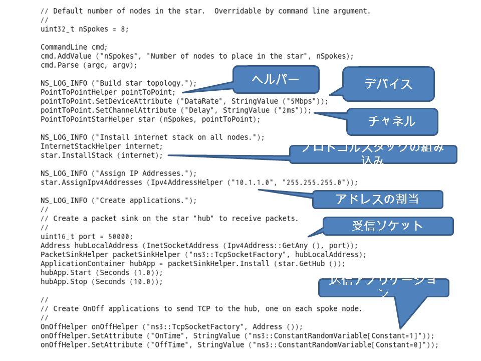 デバイス チャネル ヘルパー プロトコルスタックの組み 込み アドレスの割当 受信ソケット 送信アプリケーショ ン