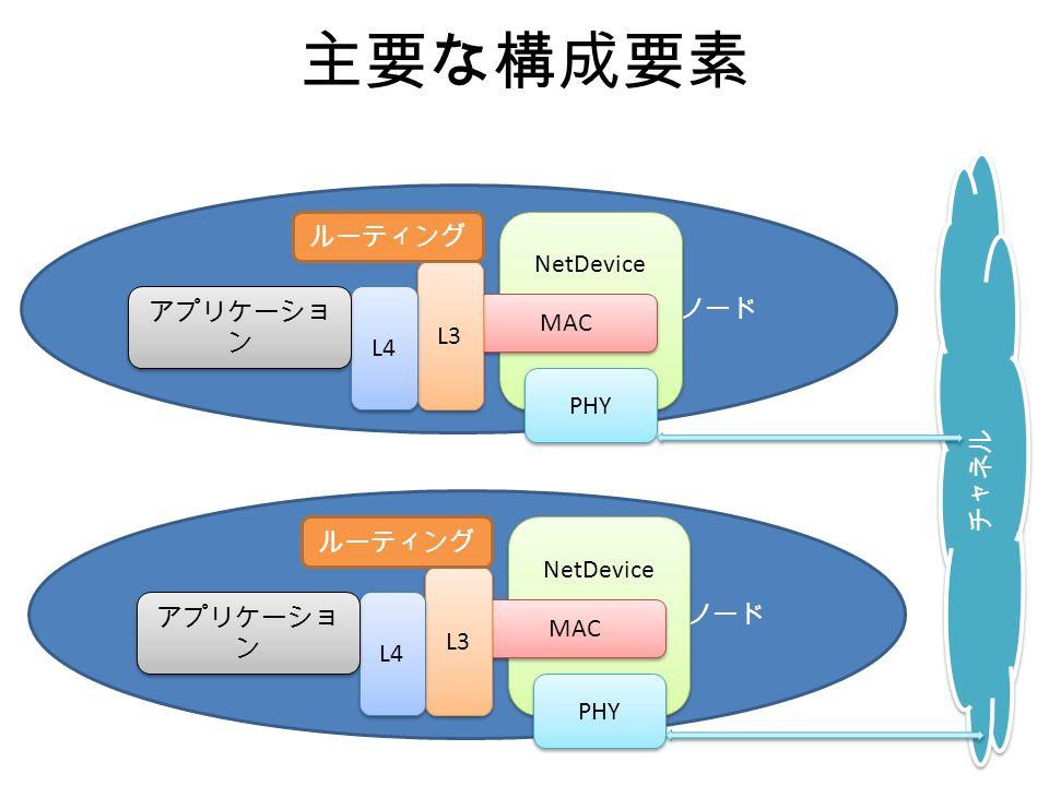 主要な構成要素 チャネル ノード NetDevice MAC PHY L3 L4 アプリケーショ ン ルーティング ノード NetDevice MAC PHY L3 L4 アプリケーショ ン ルーティング