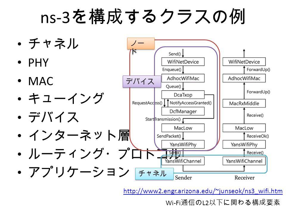 ns-3 を構成するクラスの例 チャネル PHY MAC キューイング デバイス インターネット層 ルーティング・プロトコル アプリケーション http://www2.engr.arizona.edu/~junseok/ns3_wifi.htm Wi-Fi 通信の L2 以下に関わる構成要素 ノー ド デバイス チャネル