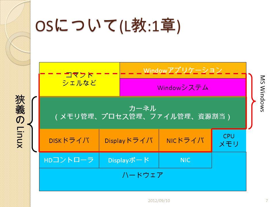 OS について (L 教 :1 章 ) ハードウェア DISK ドライバ Display ドライバ NIC ドライバ CPU メモリ カーネル (メモリ管理、プロセス管理、ファイル管理、資源割当) Display ボード NIC Window システム コマンド シェルなど Window アプリケーション HD コントローラ MS Windows 2012/09/107