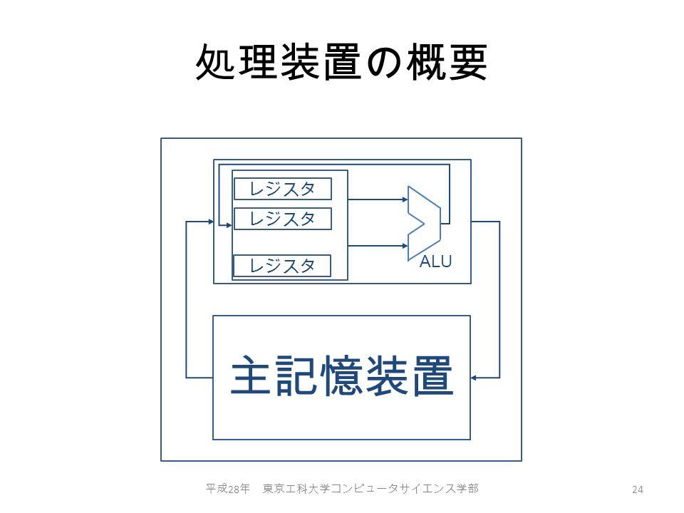 処理装置の概要 平成 28 年 東京工科大学コンピュータサイエンス学部 24 主記憶装置 レジスタ ALU