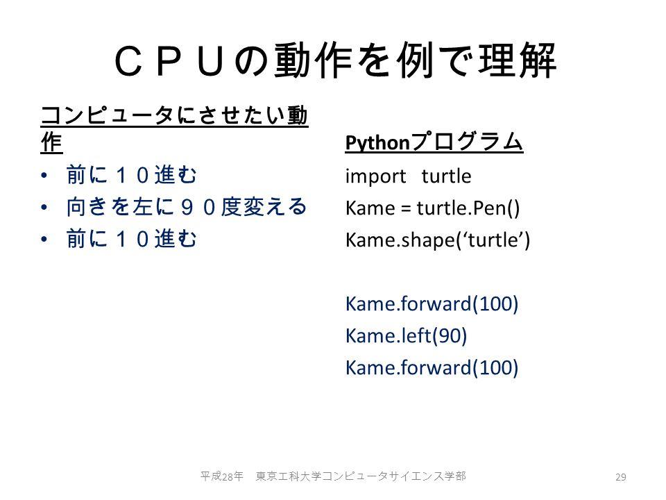 CPUの動作を例で理解 コンピュータにさせたい動 作 前に10進む 向きを左に90度変える 前に10進む Python プログラム import turtle Kame = turtle.Pen() Kame.shape('turtle') Kame.forward(100) Kame.left(90) Kame.forward(100) 平成 28 年 東京工科大学コンピュータサイエンス学部 29