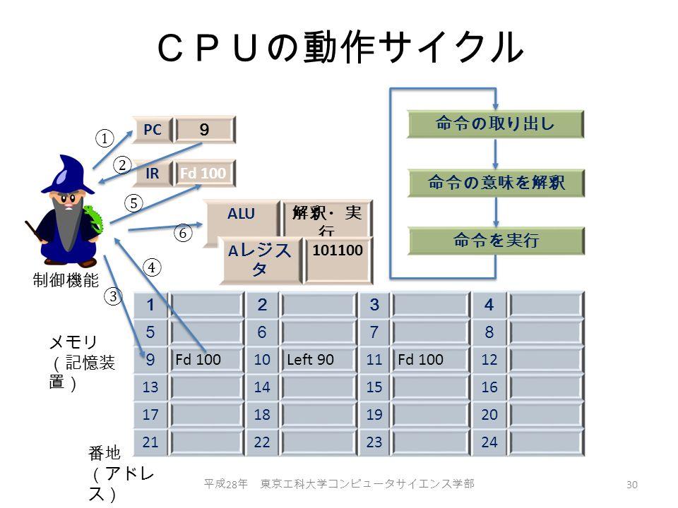 CPUの動作サイクル 平成 28 年 東京工科大学コンピュータサイエンス学部 30 1234 5678 9 Fd 10010Left 9011Fd 10012 13141516 17181920 21222324 PC 9 IRFd 100 命令の意味を解釈 命令を実行 命令の取り出し ALU 解釈・実 行 A レジス タ 101100 番地 (アドレ ス) メモリ (記憶装 置) 制御機能 ① ② ③ ④ ⑤ ⑥