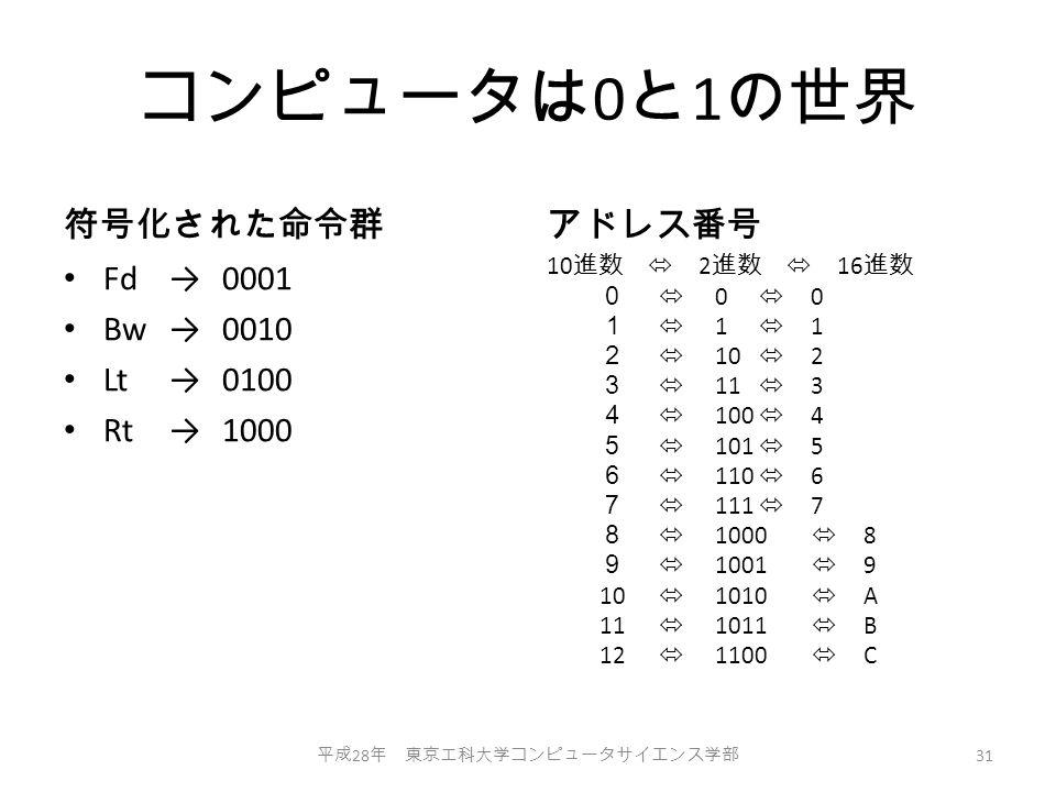 コンピュータは 0 と 1 の世界 符号化された命令群 Fd→0001 Bw→0010 Lt→0100 Rt→1000 アドレス番号 10 進数  2 進数  16 進数 0  0  0 1  1  1 2  10  2 3  11  3 4  100  4 5  101  5 6  110  6 7  111  7 8  1000  8 9  1001  9 10  1010  A 11  1011  B 12  1100  C 平成 28 年 東京工科大学コンピュータサイエンス学部 31