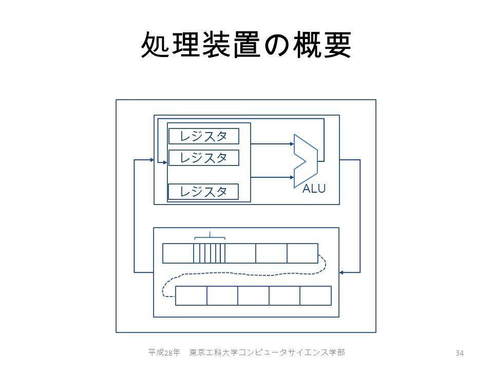 処理装置の概要 平成 28 年 東京工科大学コンピュータサイエンス学部 34 レジスタ ALU