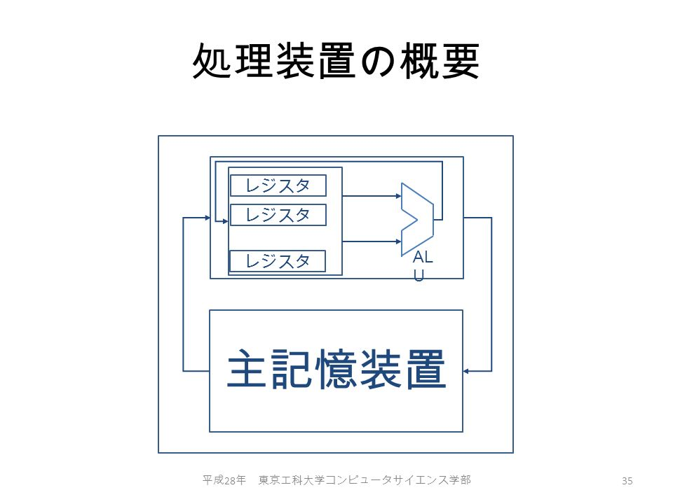 処理装置の概要 平成 28 年 東京工科大学コンピュータサイエンス学部 35 主記憶装置 レジスタ AL U